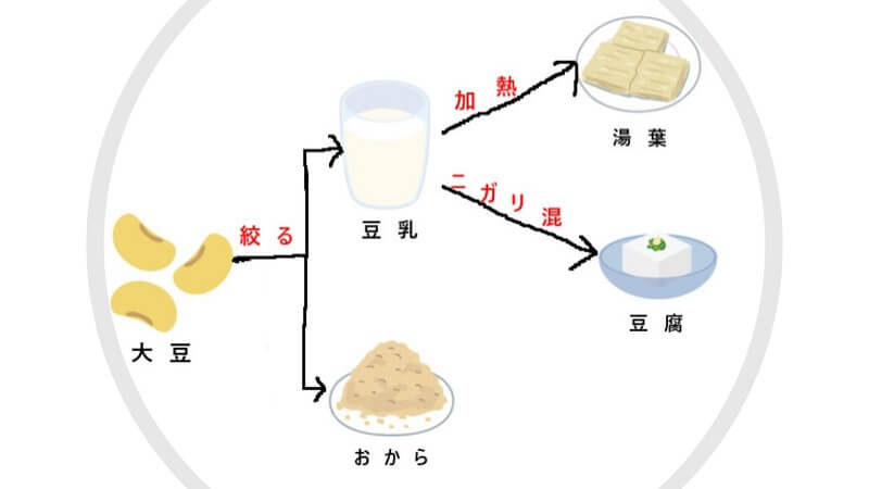 大豆から豆乳、おから、湯葉ができる行程の図